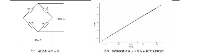 由电桥 电路原理,推导出应变片电压输出e.